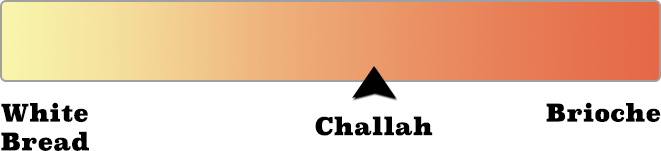 challah scale